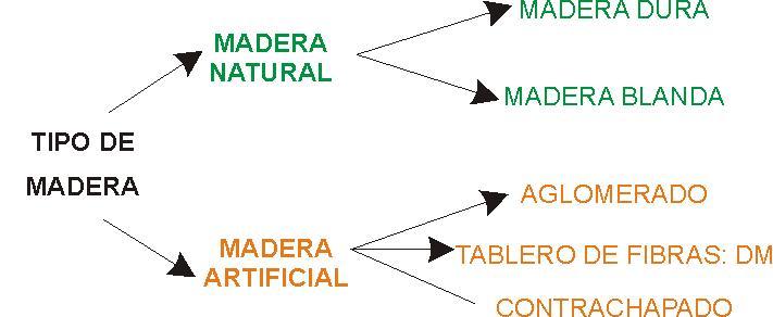 Clasificaci n de la madera for Tipos de arboles y su significado