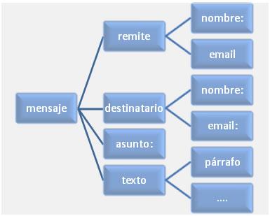 Estructura Jerárquica De Un Documentos Xml